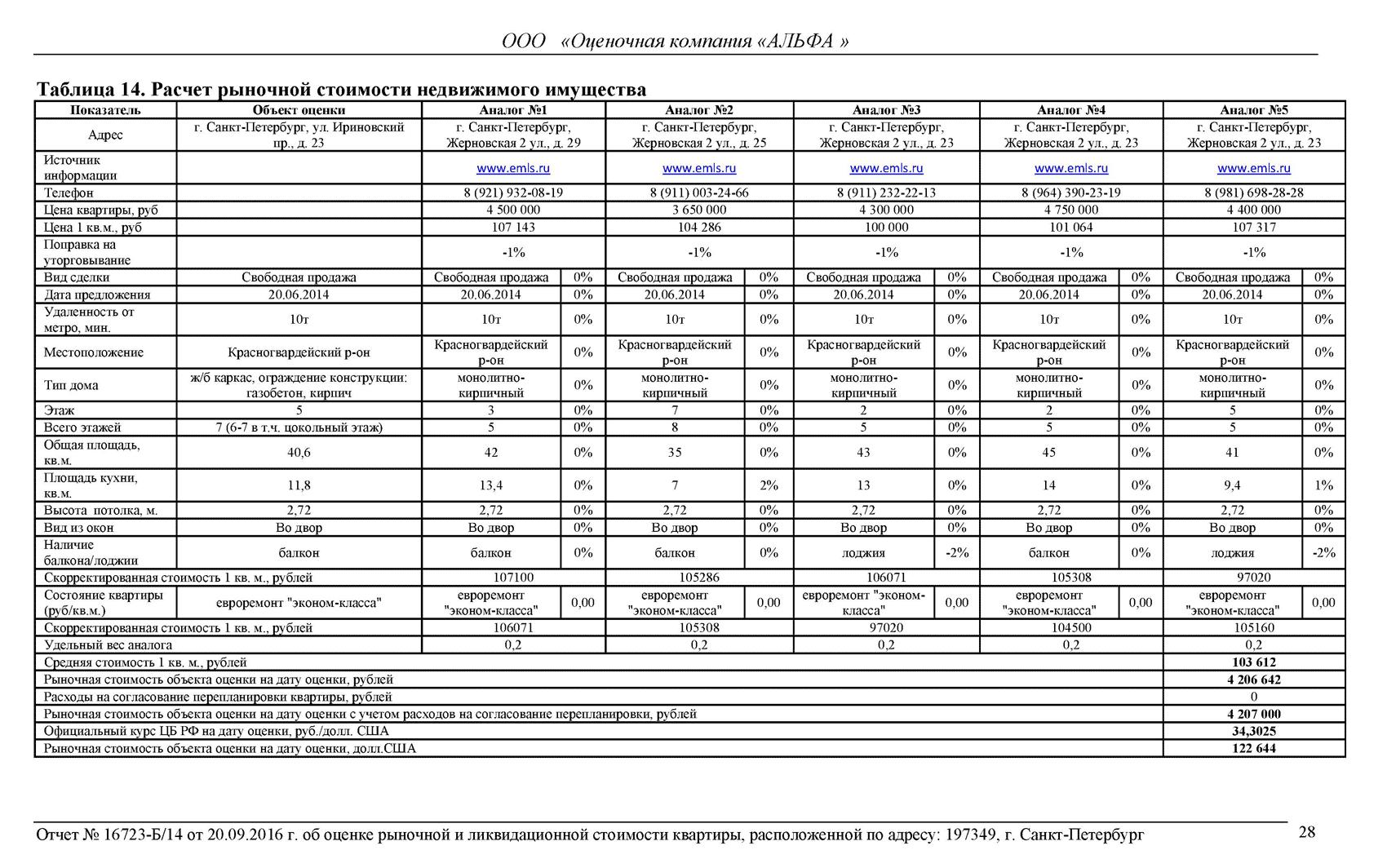 отчет об оценке квартиры
