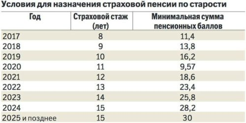 Сколько лет надо отработать чтобы получить пенсию досрочно в россии какой будет минимальная пенсия в 2021 году в тверской области
