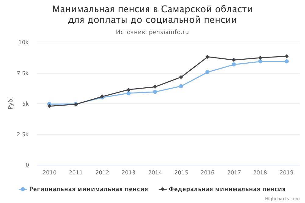 Сколько минимальной пенсии по самарской области калькулятор пенсии 2014 году