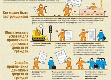 Переуступка прав по договору долевого участия в строительстве: как правильно продать квартиру
