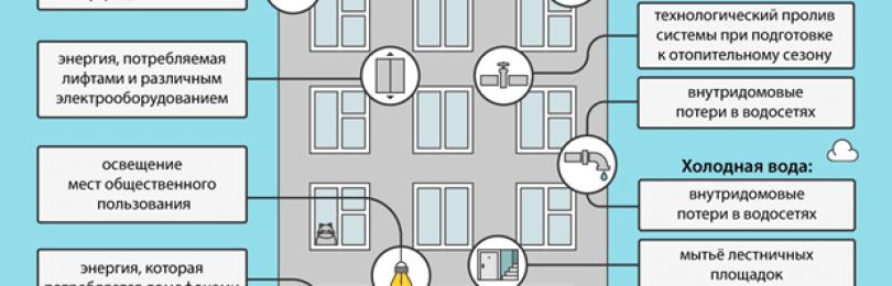Что такое ОДН по электроэнергии и как они рассчитываются?