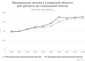 Минимальная пенсия в Самарской области