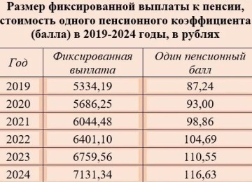 Размер фиксированной выплаты к страховой пенсии по старости