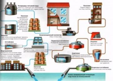 Водоотведение в квитанции: что это, плата за жкх, как рассчитывается, особенности, отличия от водоснабжения