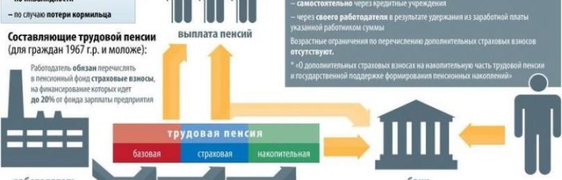 Минимальная пенсия в Крыму в 2020 году: размер по регионам, индексация, как оформить