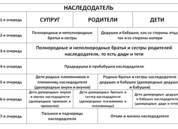 Вторая очередь наследников по закону: права на наследство и условия принятия