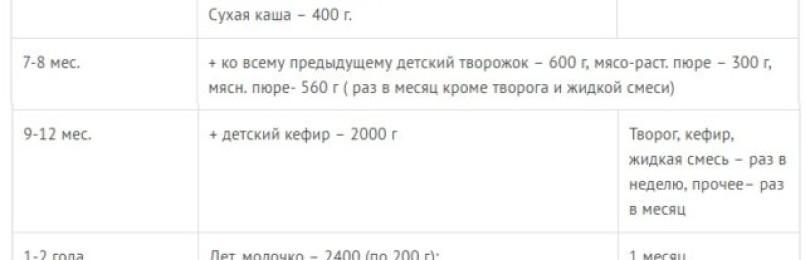 Молочная кухня для беременных: что положено в Москве, таблица продуктов