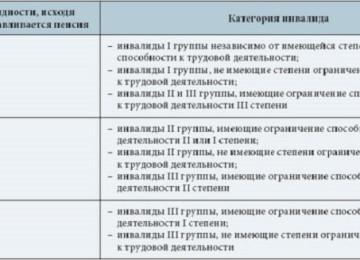 Ограничения по работе при 3 группе инвалидности (рабочая или нет третья группа)