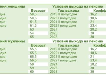 """Что такое """"Северная"""" пенсия: порядок назначения и выплаты"""