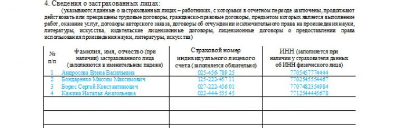 Персонифицированный учет: цели, представляемые сведения и штрафы за непредставление