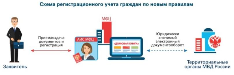 Как оформить временную регистрацию через мфц