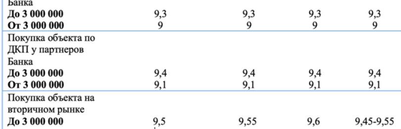 Ипотека с материнским капиталом в Россельхозбанке: условия, калькулятор и отзывы