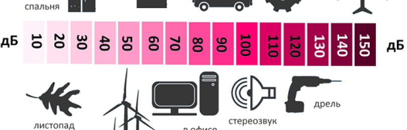 Как замерить уровень шума от соседей – как доказать, что соседи шумят: чем измерить в квартире