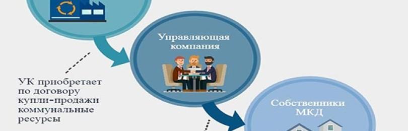 Переход в другую управляющую компанию – информация для жителей, управляющих организаций и ТСЖ