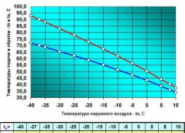 Зависимость температуры теплоносителя от уличной температуры