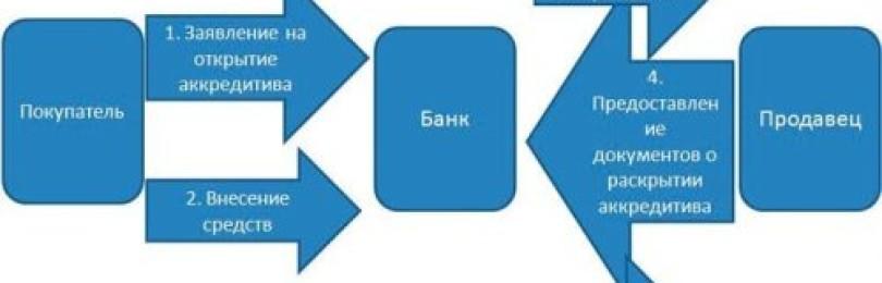 Аккредитив в банке: зачем нужен и как его оформить