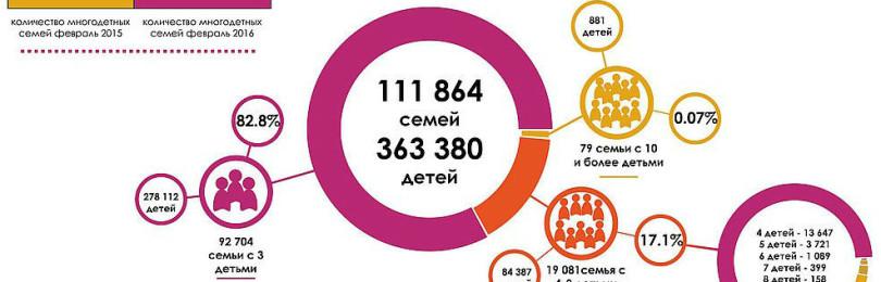 Пособия многодетным семьям: ЕДВ на третьего ребенка, денежная материальная помощь году через МФЦ и размер ежемесячного пособия